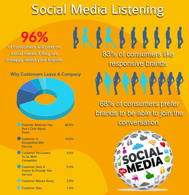 social media listening trend