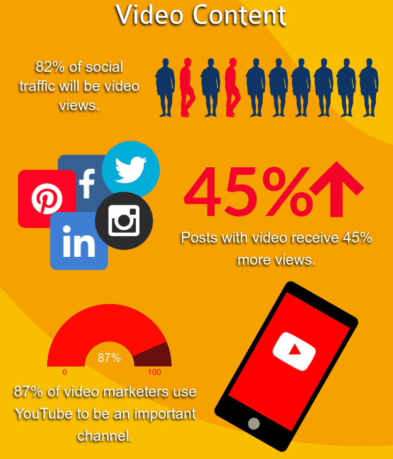 video-content trends 2020
